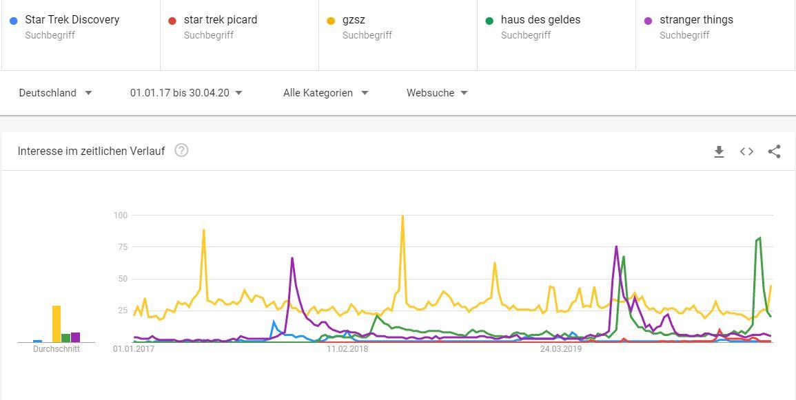 Google Trends Serien in Deutschland